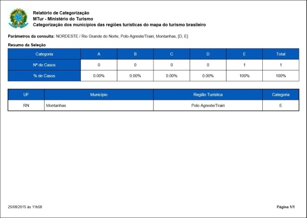 RelatorioCategorizacao